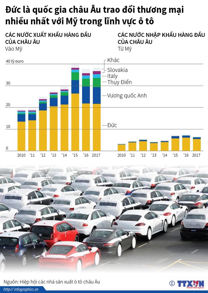 Đức là quốc gia châu Âu trao đổi thương mại nhiều nhất với Mỹ trong lĩnh vực ô tô