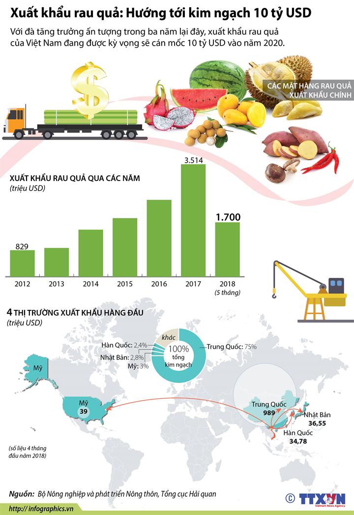 Xuất khẩu rau quả: Hướng tới kim ngạch 10 tỷ USD