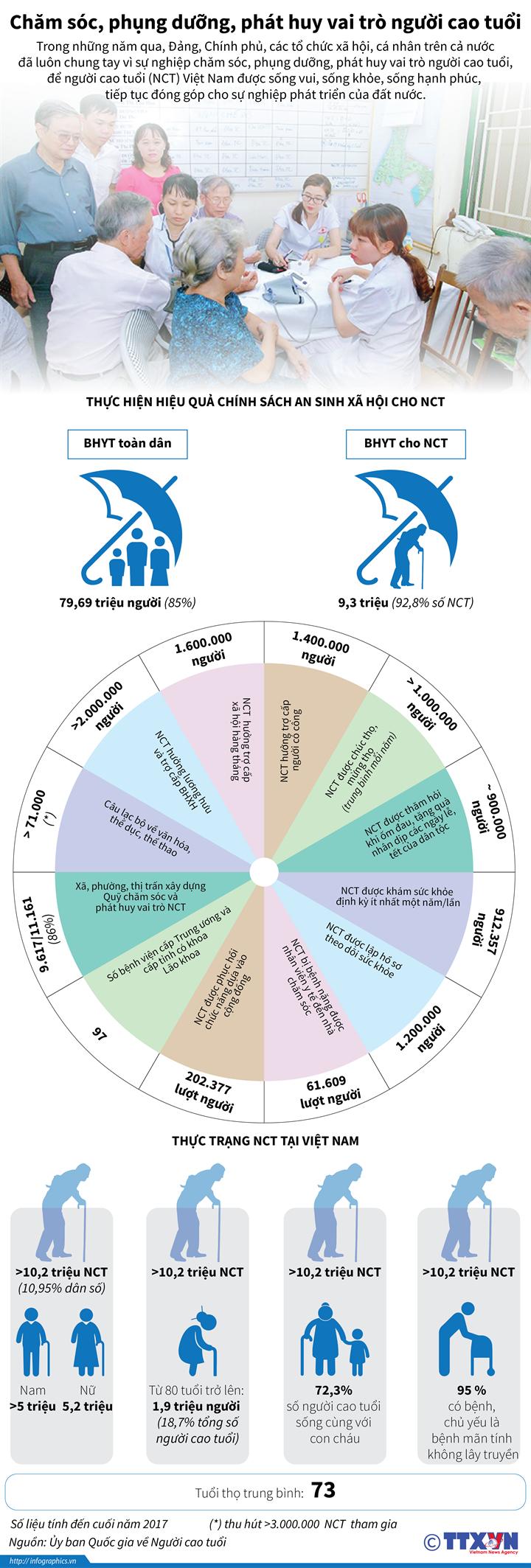 Chăm sóc, phụng dưỡng, phát huy vai trò người cao tuổi