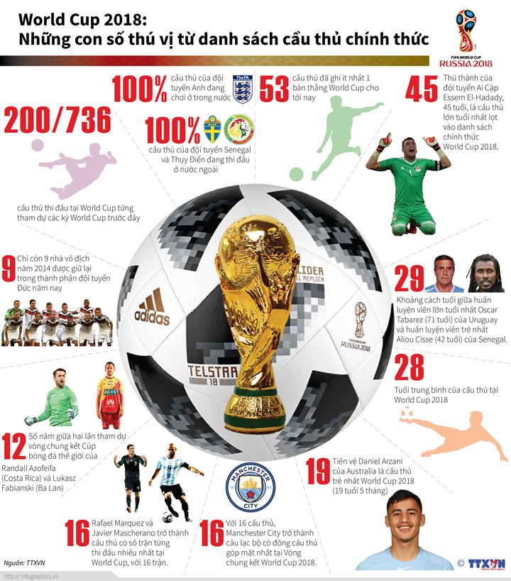 World Cup 2018: Những con số thú vị từ danh sách cầu thủ chính thức