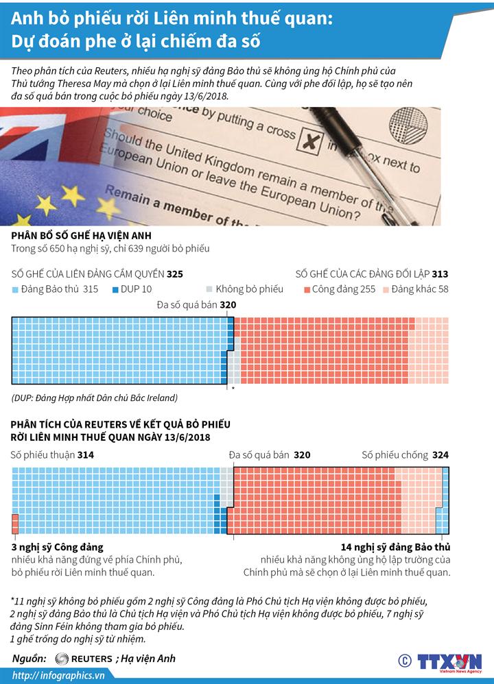 Anh bỏ phiếu rời Liên minh thuế quan: Dự đoán phe ở lại chiếm đa số
