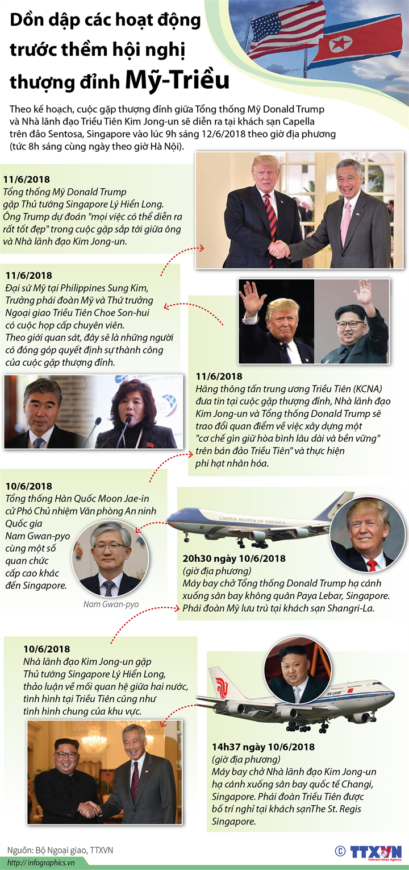 Dồn dập các hoạt động trước thềm hội nghị thượng đỉnh Mỹ-Triều