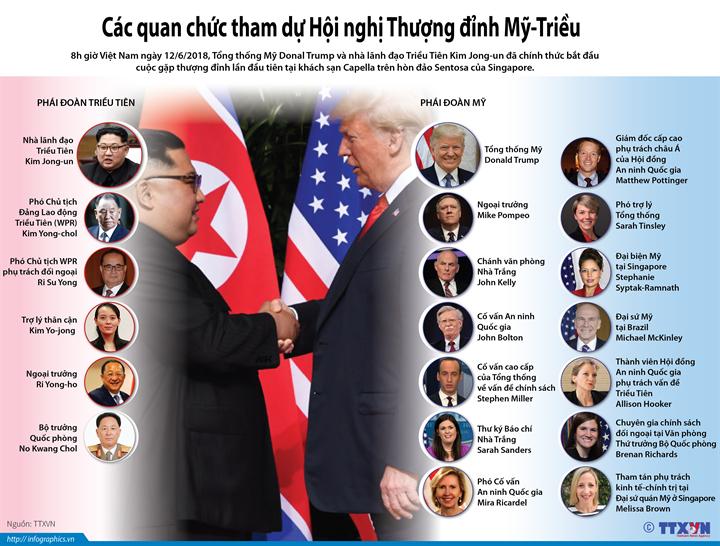 Các quan chức tham dự Hội nghị Thượng đỉnh Mỹ-Triều