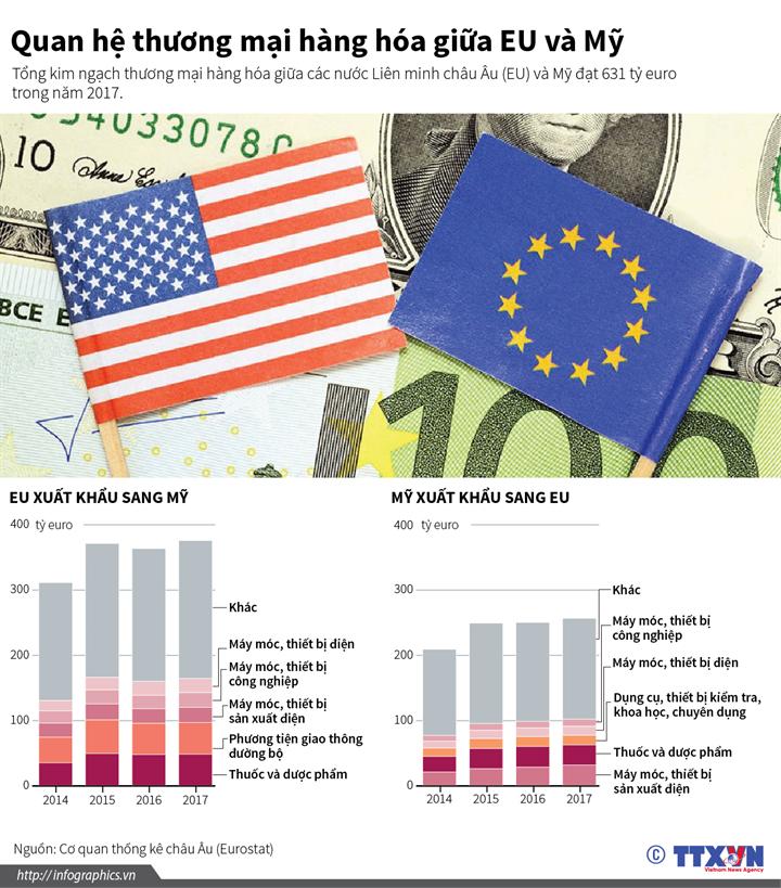 Quan hệ thương mại hàng hóa giữa EU và Mỹ