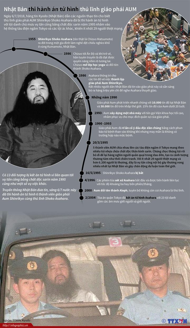 Nhật Bản thi hành án tử hình thủ lĩnh giáo phái AUM