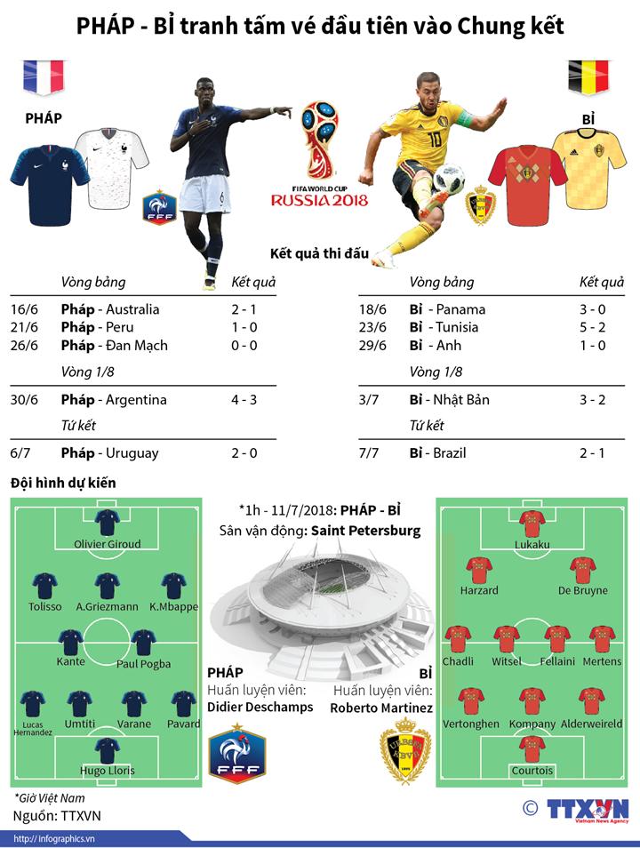 Pháp - Bỉ tranh tấm vé đầu tiên vào Chung kết