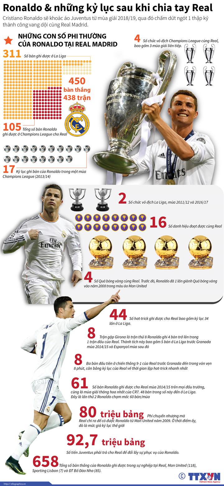 Ronaldo & những kỷ lục sau khi chia tay Real