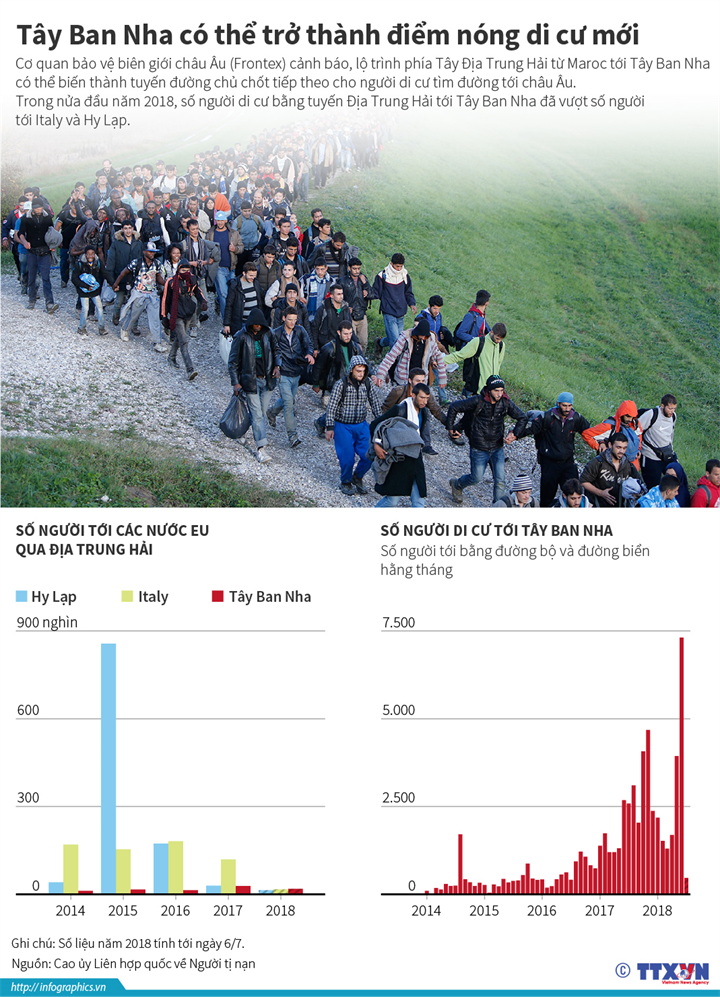 Tây Ban Nha có thể trở thành điểm nóng di cư mới