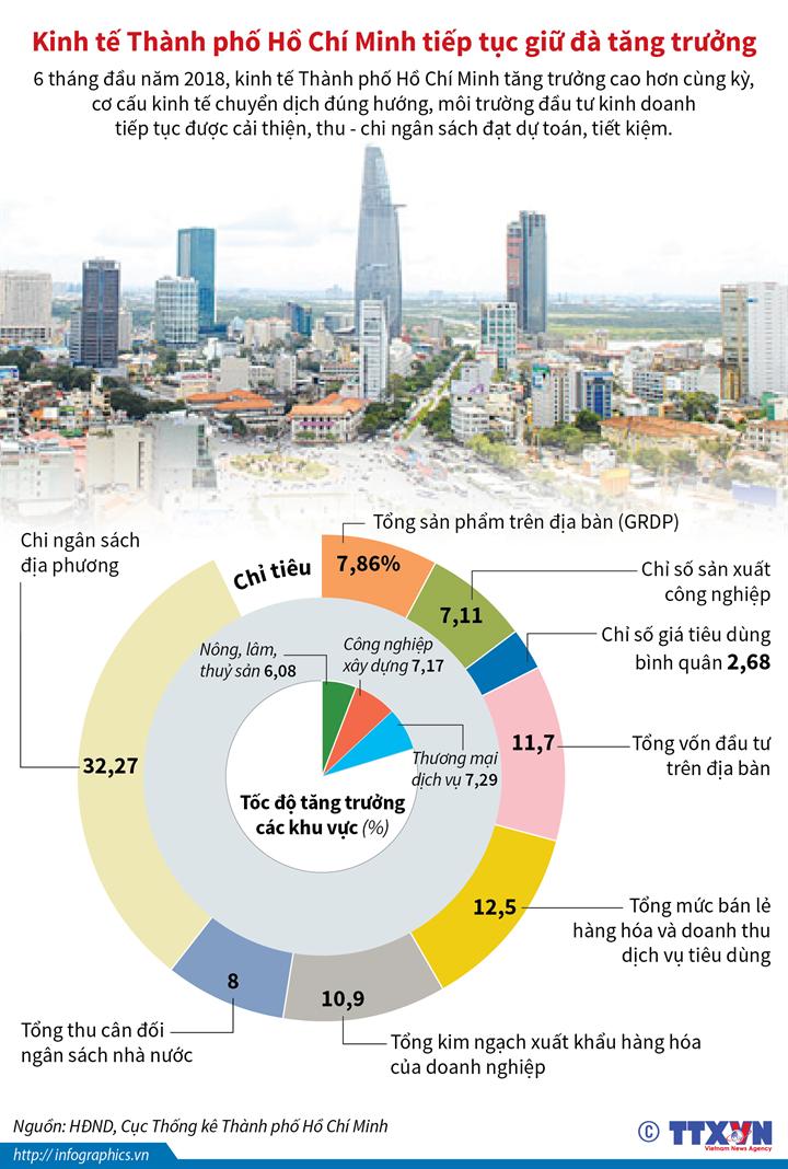 Kinh tế Thành phố Hồ Chí Minh tiếp tục giữ đà tăng trưởng
