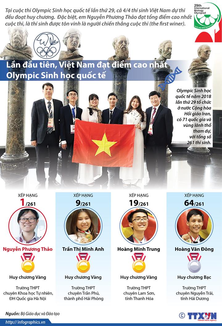 Lần đầu tiên Việt Nam đạt điểm cao nhất Olympic Sinh học quốc tế