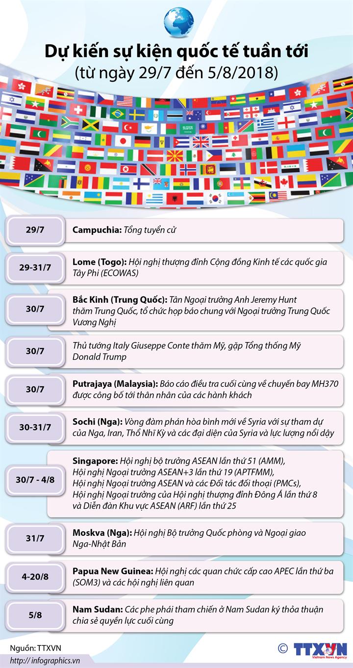 Dự kiến sự kiện quốc tế tuần tới (từ ngày 29/7 đến 5/8/2018)