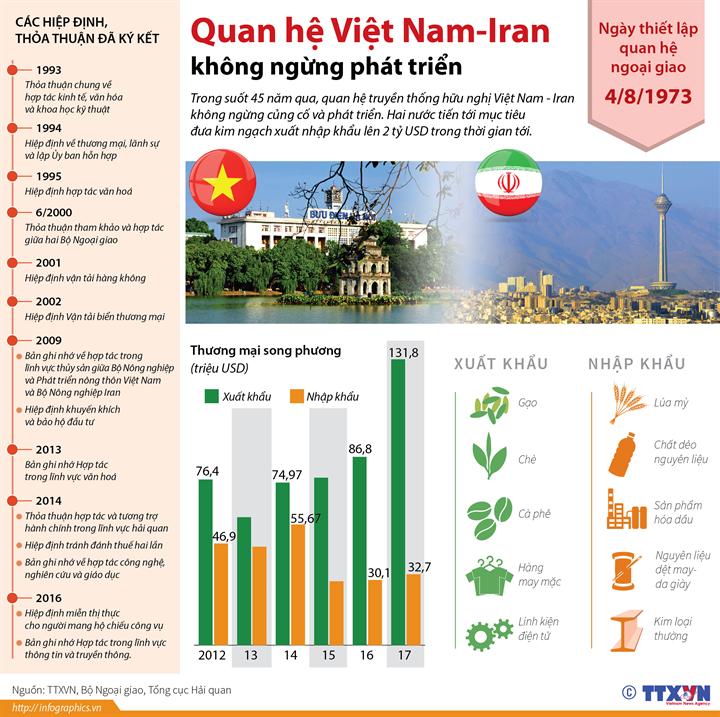Quan hệ Việt Nam-Iran không ngừng phát triển