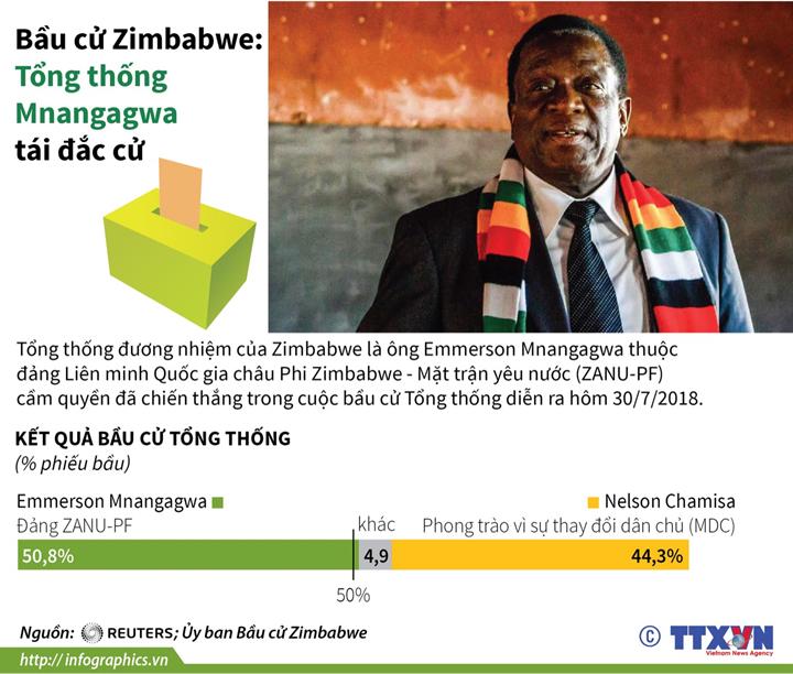 Bầu cử Zimbabwe: Tổng thống Mnangagwa tái đắc cử