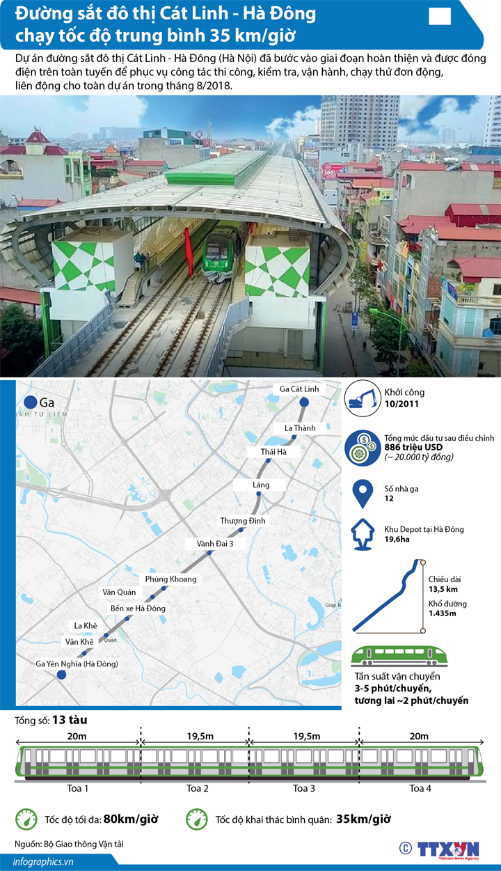 Đường sắt đô thị Cát Linh - Hà Đông chạy tốc độ trung bình 35 km/giờ