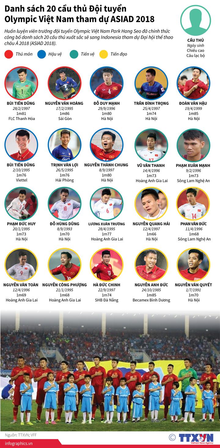Danh sách 20 cầu thủ Đội tuyển Olympic Việt Nam tham dự ASIAD 2018