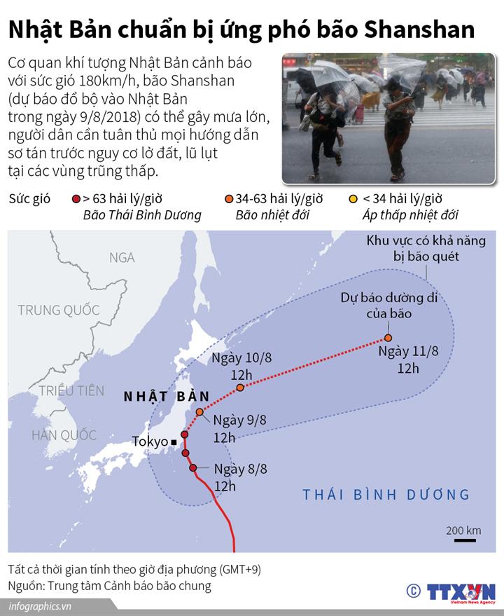 Nhật Bản chuẩn bị ứng phó bão Shanshan