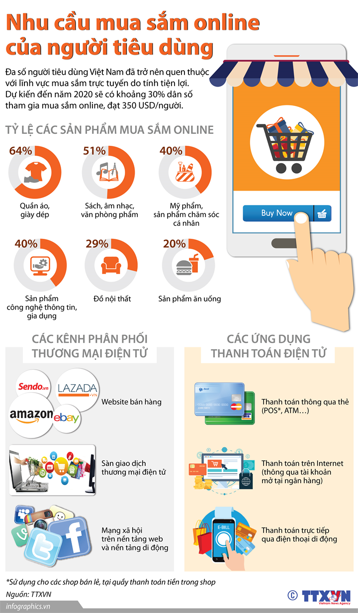Nhu cầu mua sắm online của người tiêu dùng