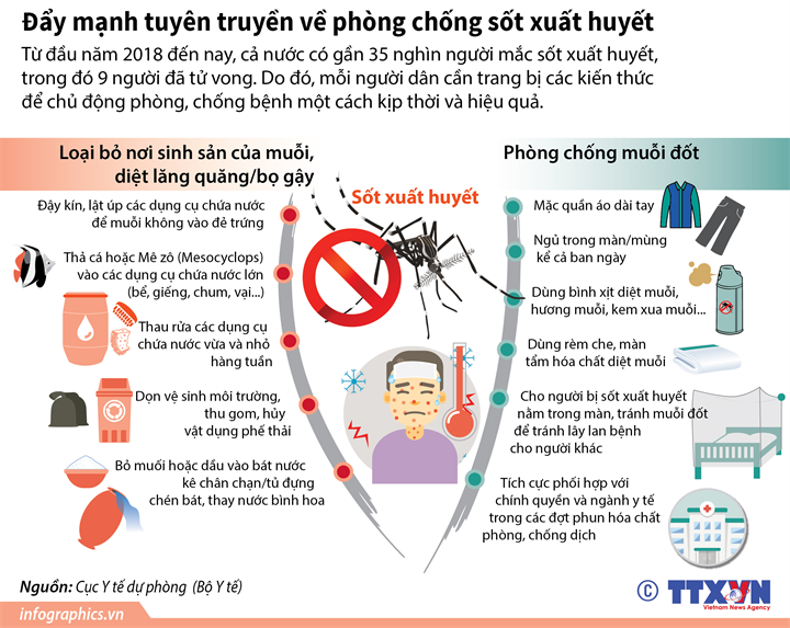 Đẩy mạnh tuyên truyền về phòng chống sốt xuất huyết