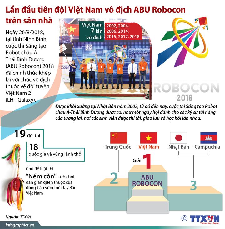 Lần đầu tiên đội Việt Nam vô địch ABU Robocon trên sân nhà
