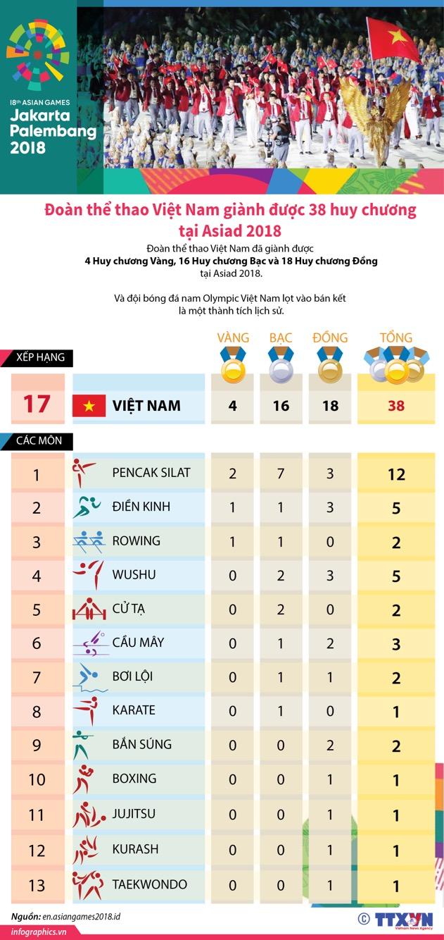 Đoàn thể thao Việt Nam giành được 38 huy chương tại Asiad 2018