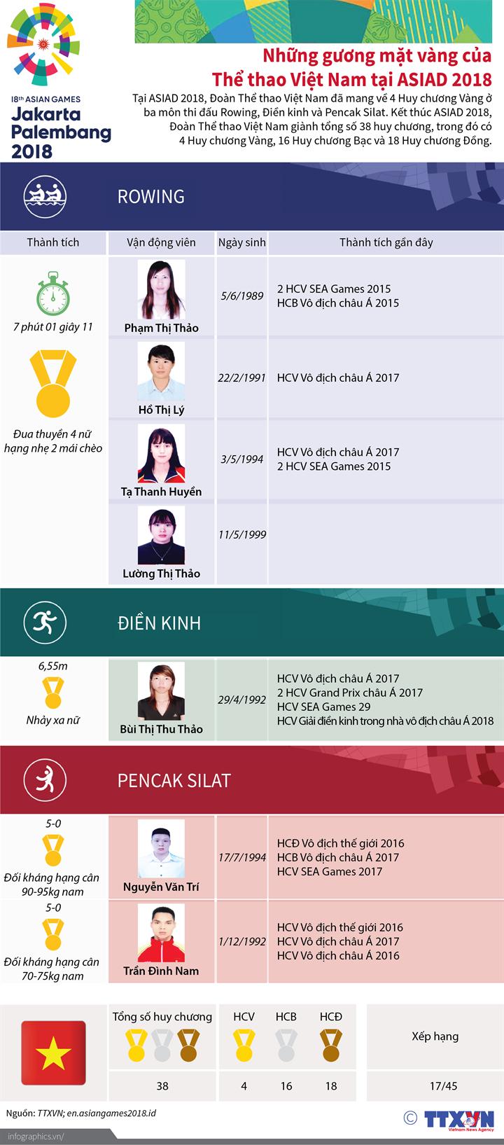 Những gương mặt vàng của Thể thao Việt Nam tại ASIAD 2018