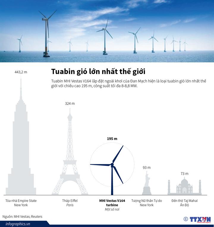 Tuabin gió lớn nhất thế giới