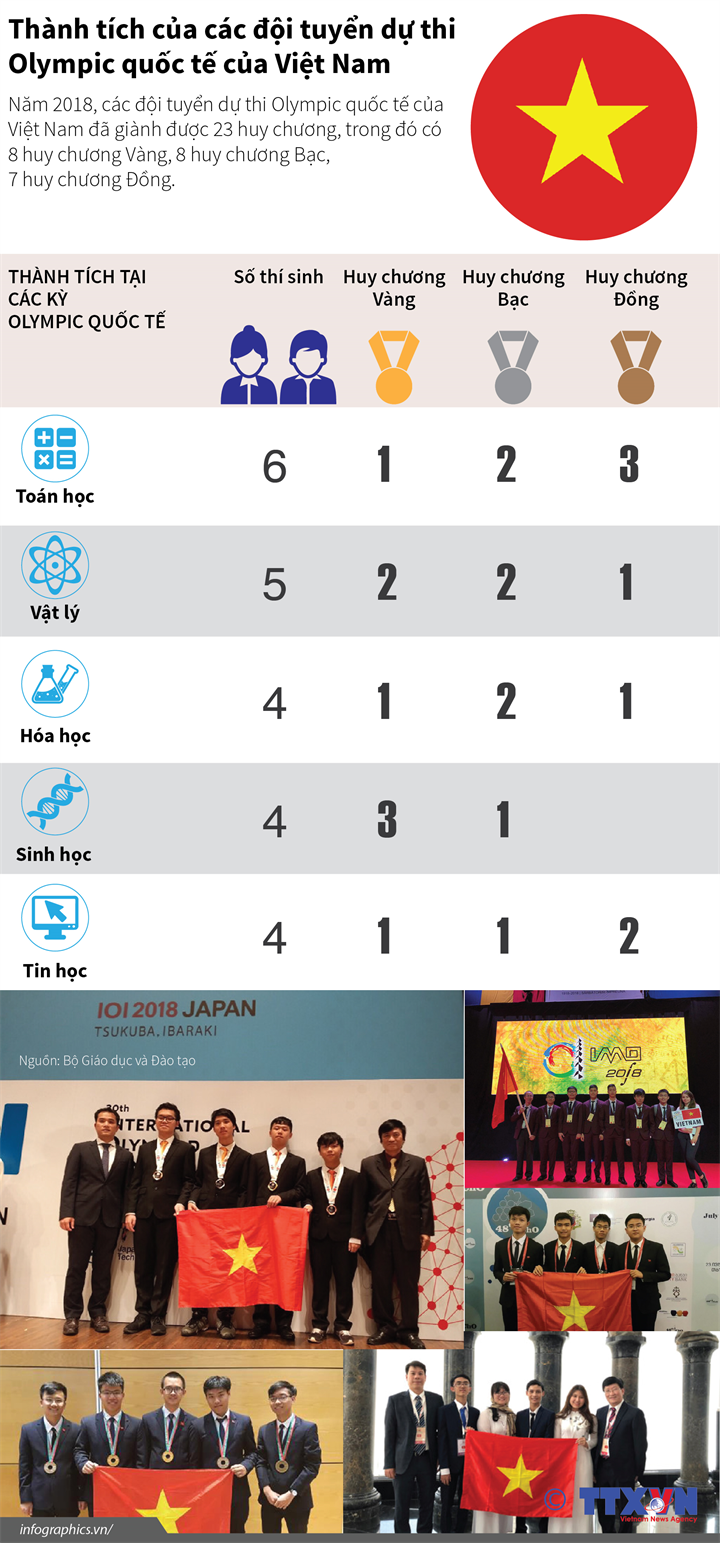 Thành tích của các đội tuyển dự thi  Olympic quốc tế của Việt Nam