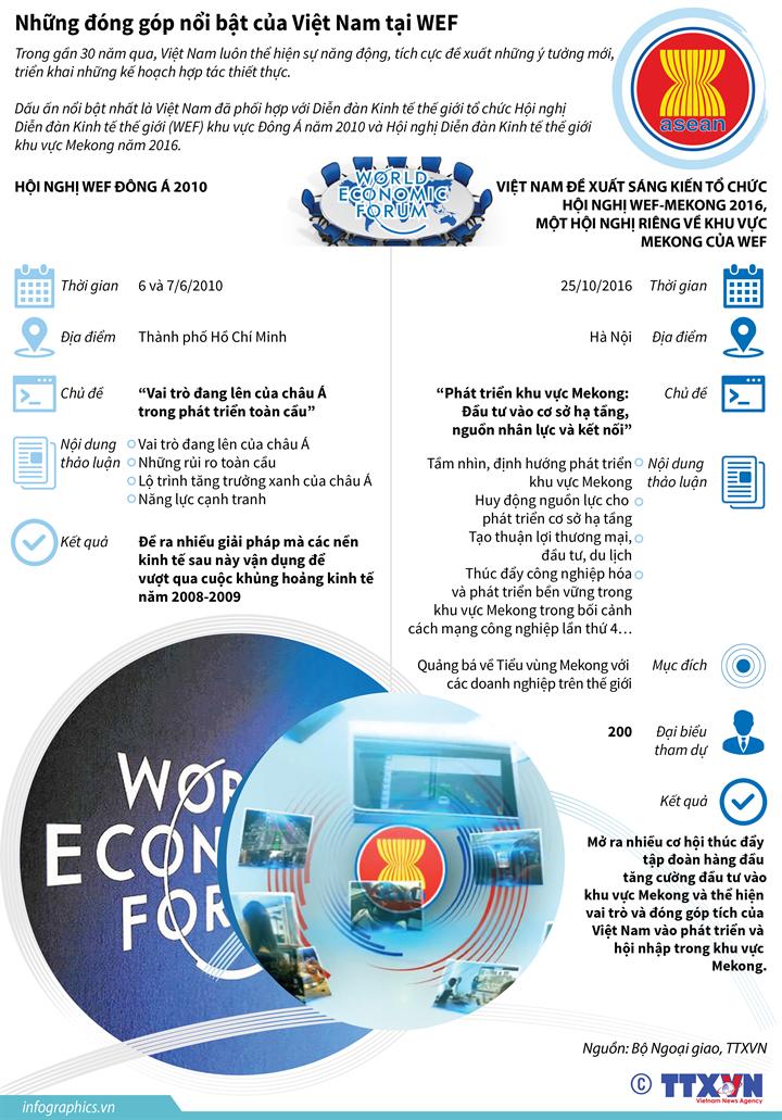 Những đóng góp nổi bật của Việt Nam tại WEF