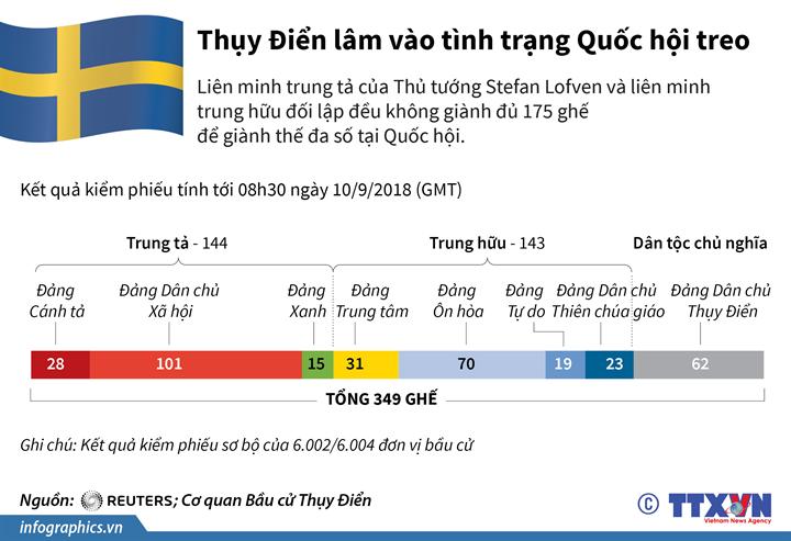 Thụy Điển lâm vào tình trạng Quốc hội treo