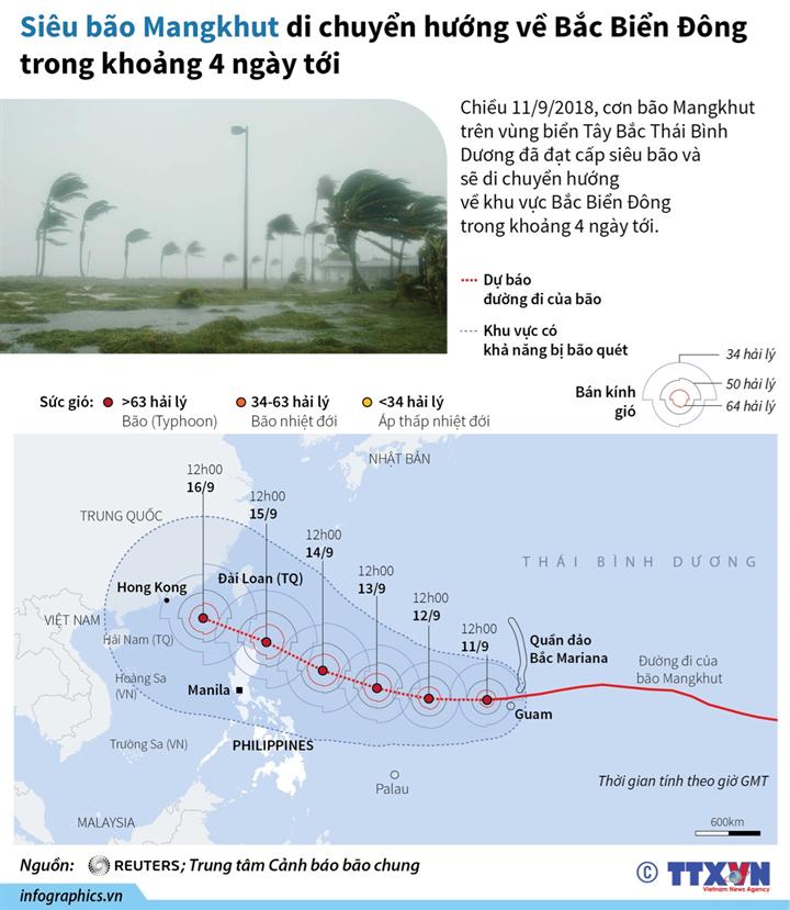 Siêu bão Mangkhut di chuyển hướng về Bắc Biển Đông trong khoảng 4 ngày tới