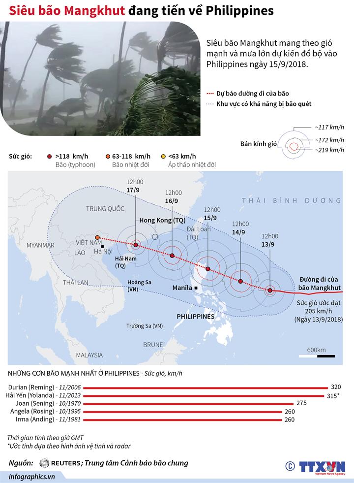 Siêu bão Mangkhut đang tiến về Philippines