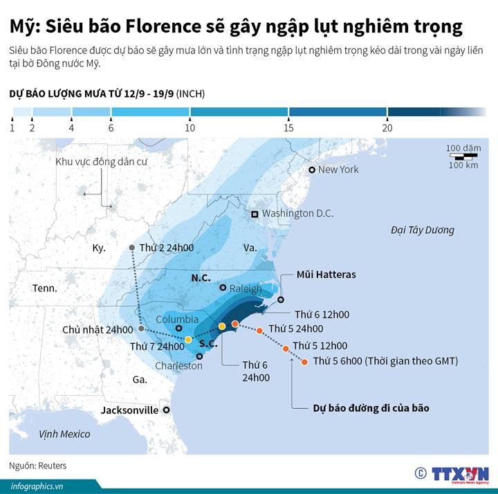 Mỹ: Siêu bão Florence sẽ gây ngập lụt nghiêm trọng