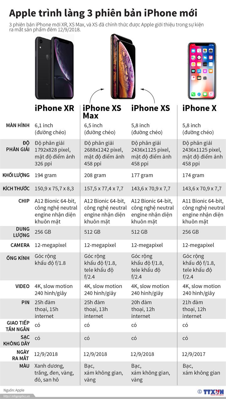 Apple trình làng 3 phiên bản iPhone mới