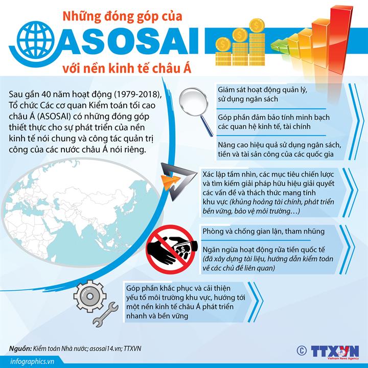 Những đóng góp của ASOSAI với nền kinh tế châu Á