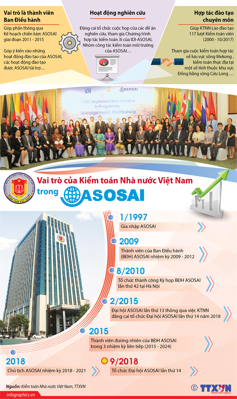 Vai trò của Kiểm toán Nhà nước Việt Nam trong ASOSAI
