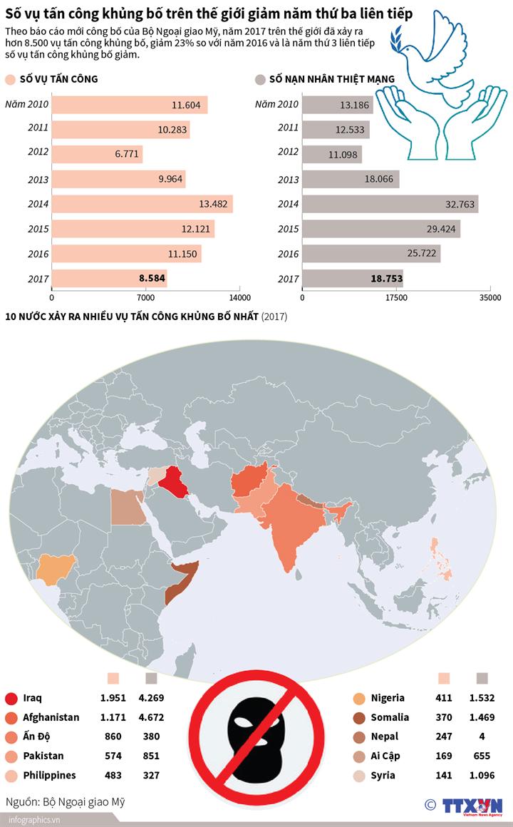 Số vụ tấn công khủng bố giảm năm thứ ba liên tiếp