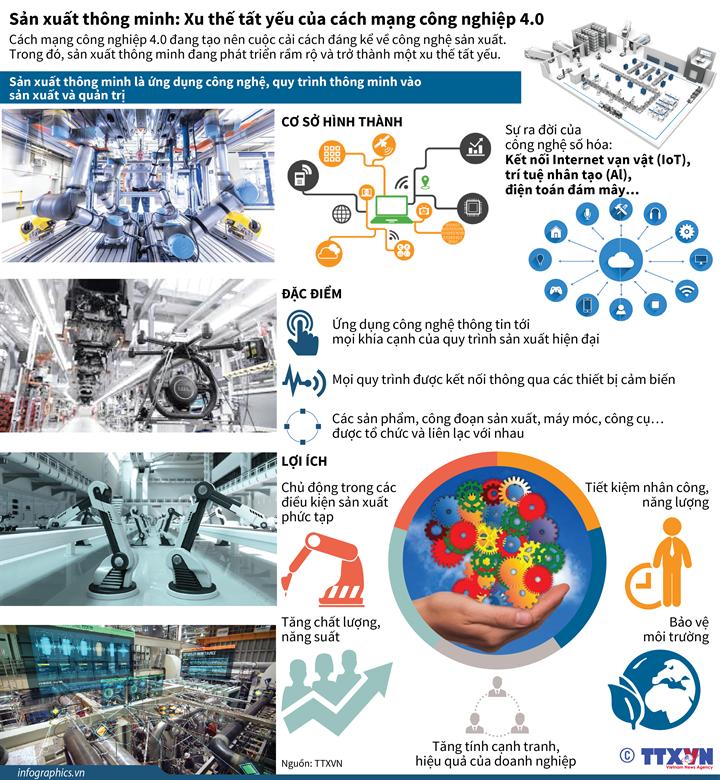 Sản xuất thông minh: Xu thế tất yếu của cách mạng công nghiệp 4.0