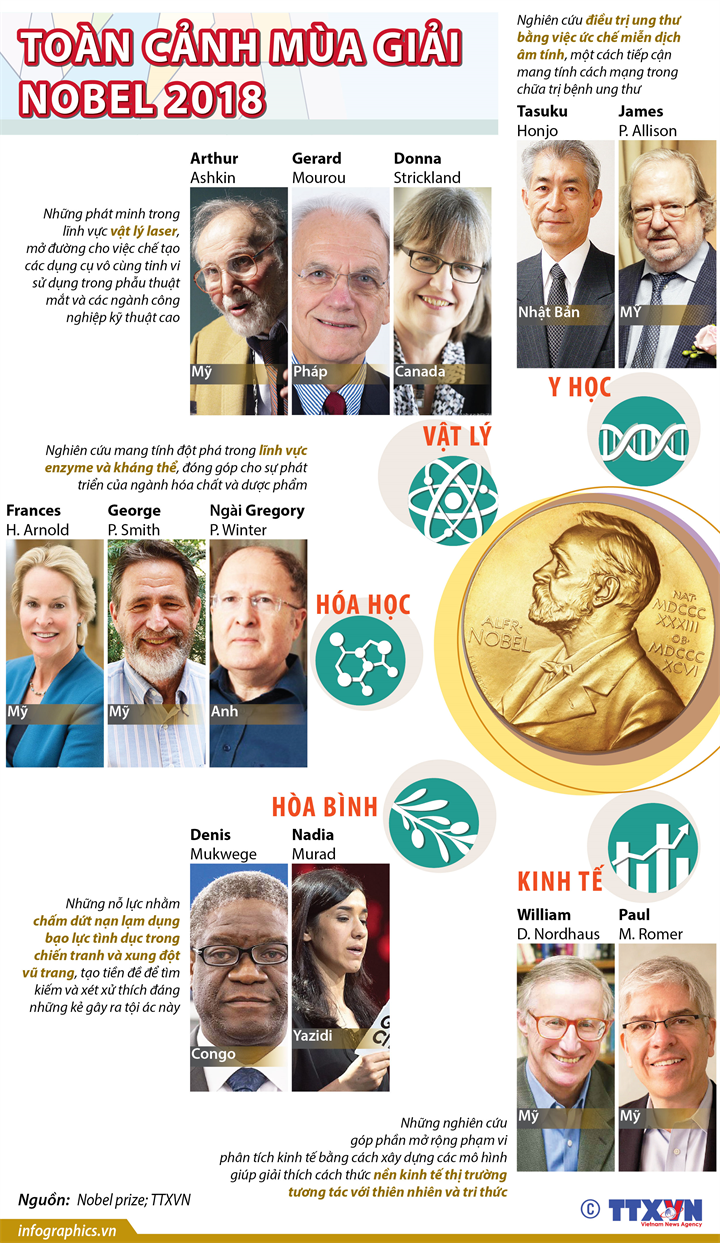 Toàn cảnh mùa Giải Nobel 2018