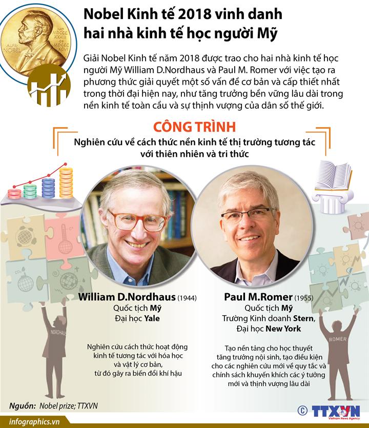 Nobel Kinh tế 2018 vinh danh hai nhà kinh tế học người Mỹ