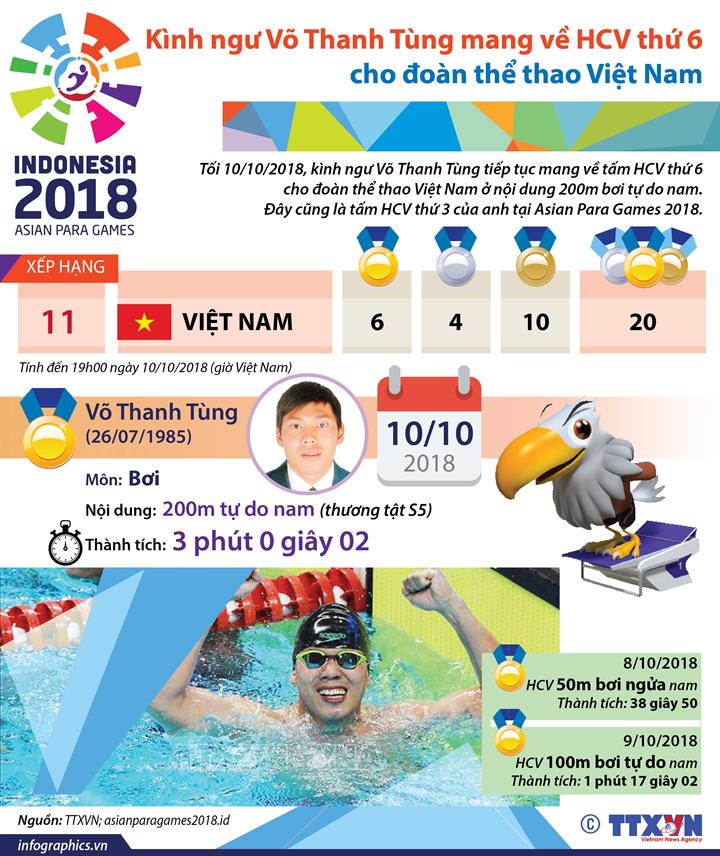 Kình ngư Võ Thanh Tùng mang về HCV thứ 6 cho đoàn thể thao Việt Nam