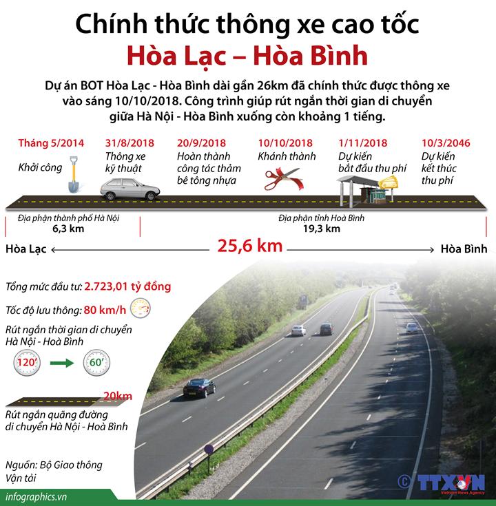 Chính thức thông xe cao tốc Hòa Lạc – Hòa Bình