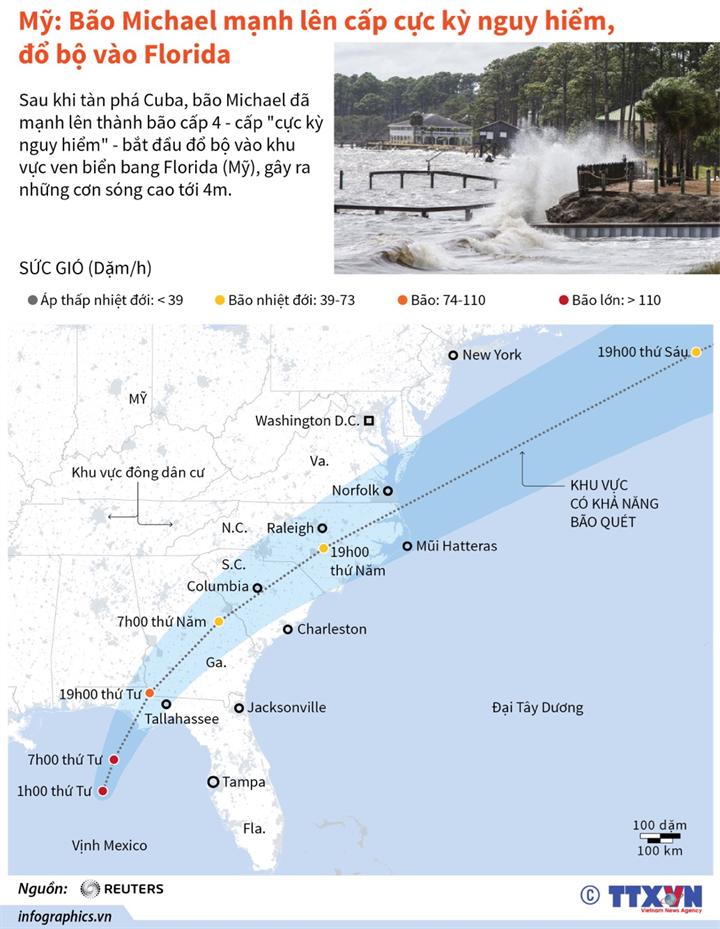 Mỹ: Bão Michael mạnh lên cấp cực kỳ nguy hiểm, đổ bộ vào Florida