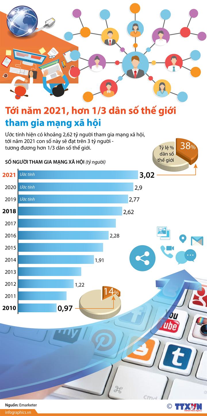 Tới năm 2021, hơn 1/3 dân số thế giới tham gia mạng xã hội