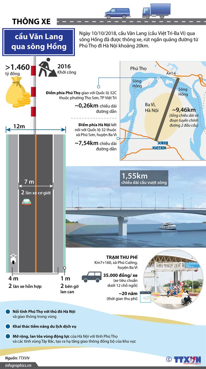 Thông xe cầu Văn Lang qua sông Hồng