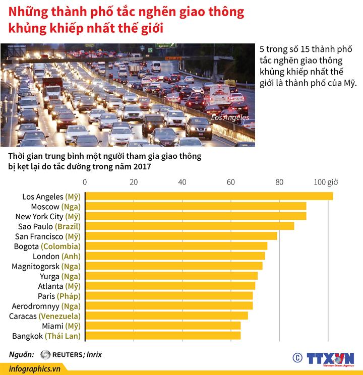 Những thành phố tắc nghẽn giao thông khủng khiếp nhất thế giới
