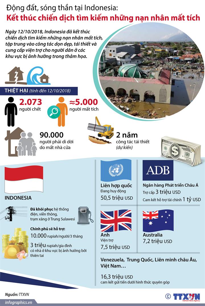 Động đất, sóng thần tại Indonesia: Kết thúc chiến dịch tìm kiếm  những nạn nhân mất tích