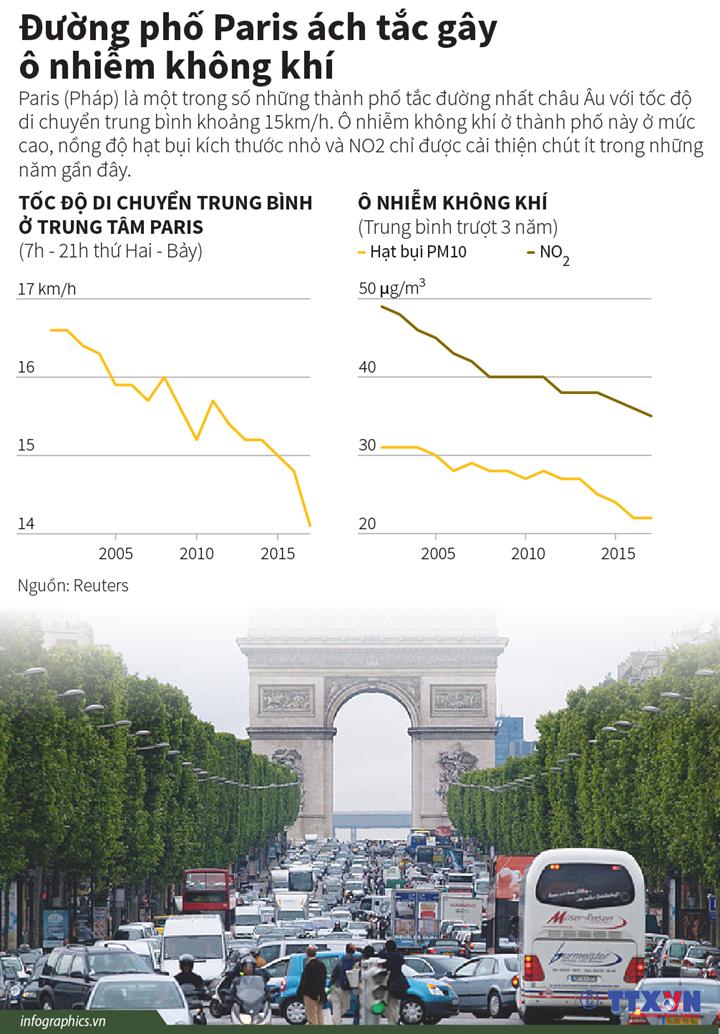 Đường phố Paris ách tắc gây ô nhiễm không khí