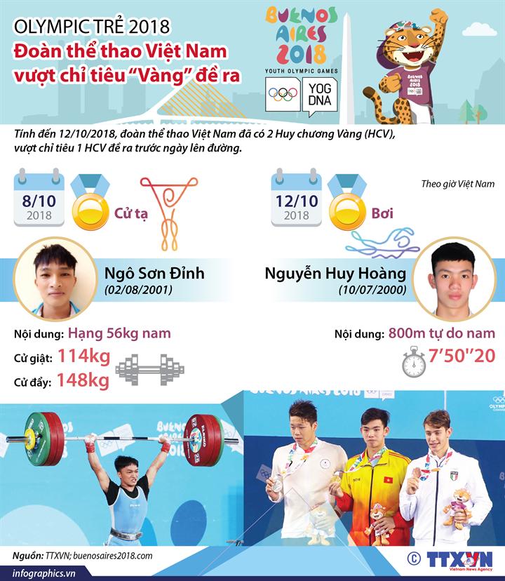 """Olympic trẻ 2018: Đoàn thể thao Việt Nam vượt chỉ tiêu """"Vàng"""" đề ra"""