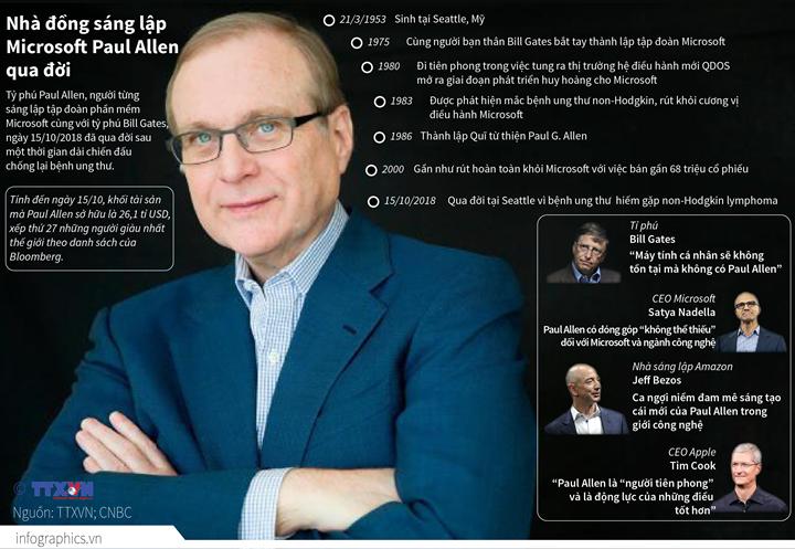 Nhà đồng sáng lập Microsoft Paul Allen qua đời