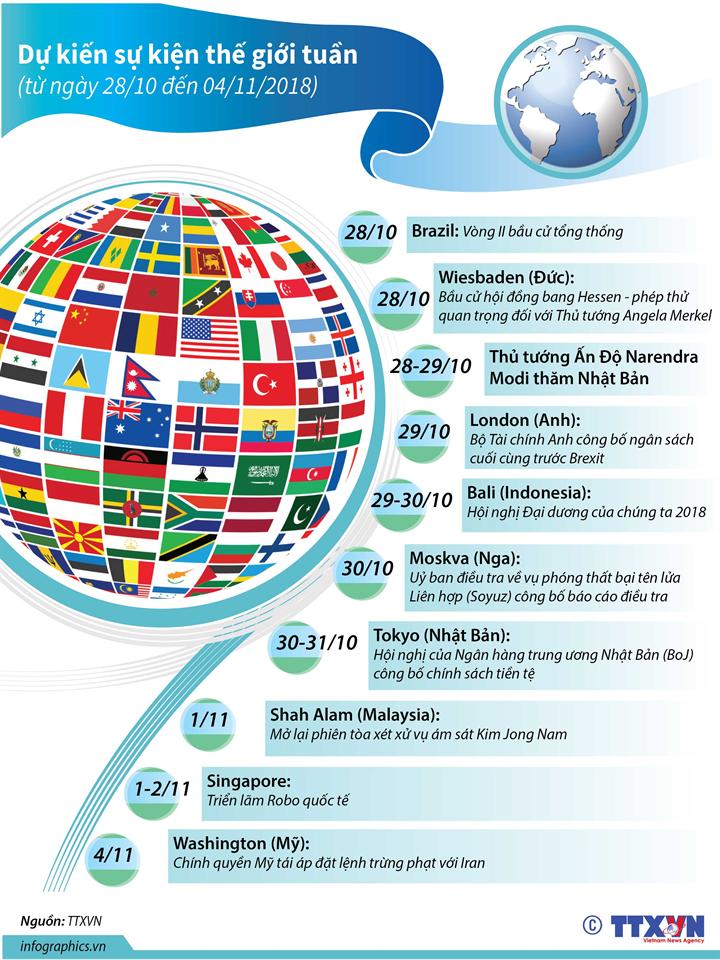 Dự kiến sự kiện quốc tế tuần tới  (từ ngày 28/10 đến 04/11/2018)